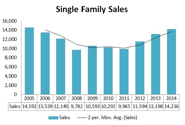 2014 maine real estate report prepared by maine home