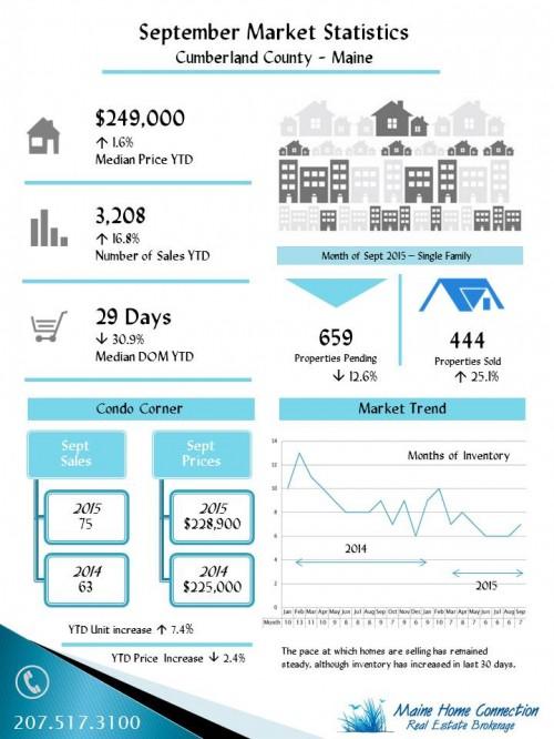 Maine Home Sales Statistics