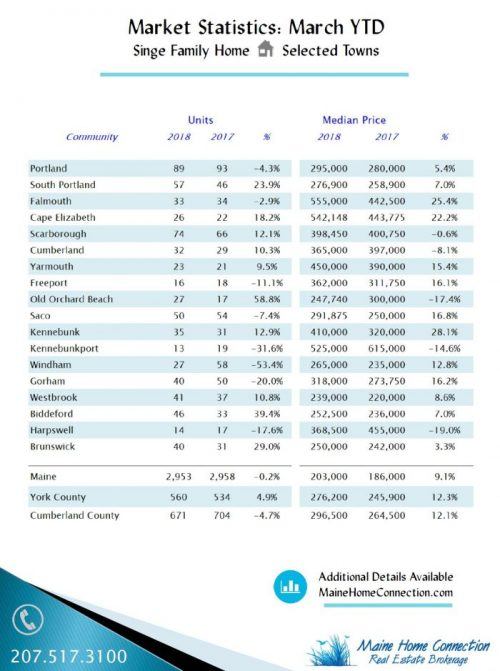 Homes Sales - March 2018