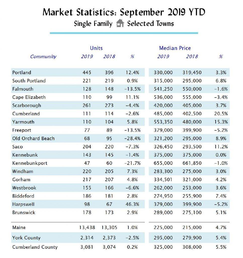 October 2019 Sales