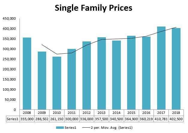 Cumberland Home Prices