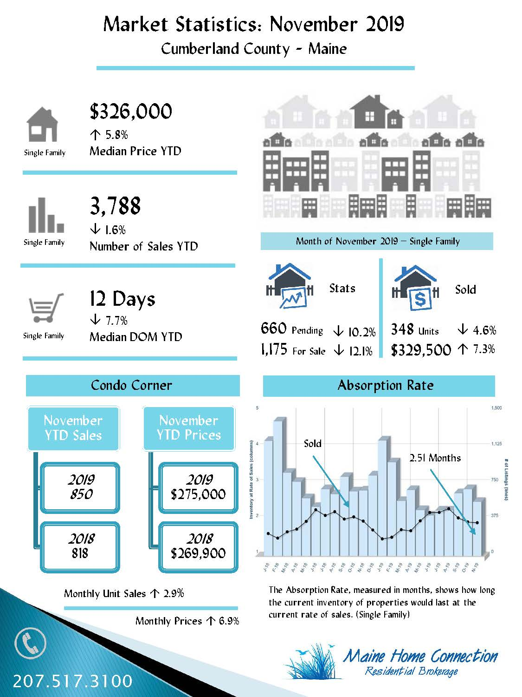 November Cumberland County Infograph