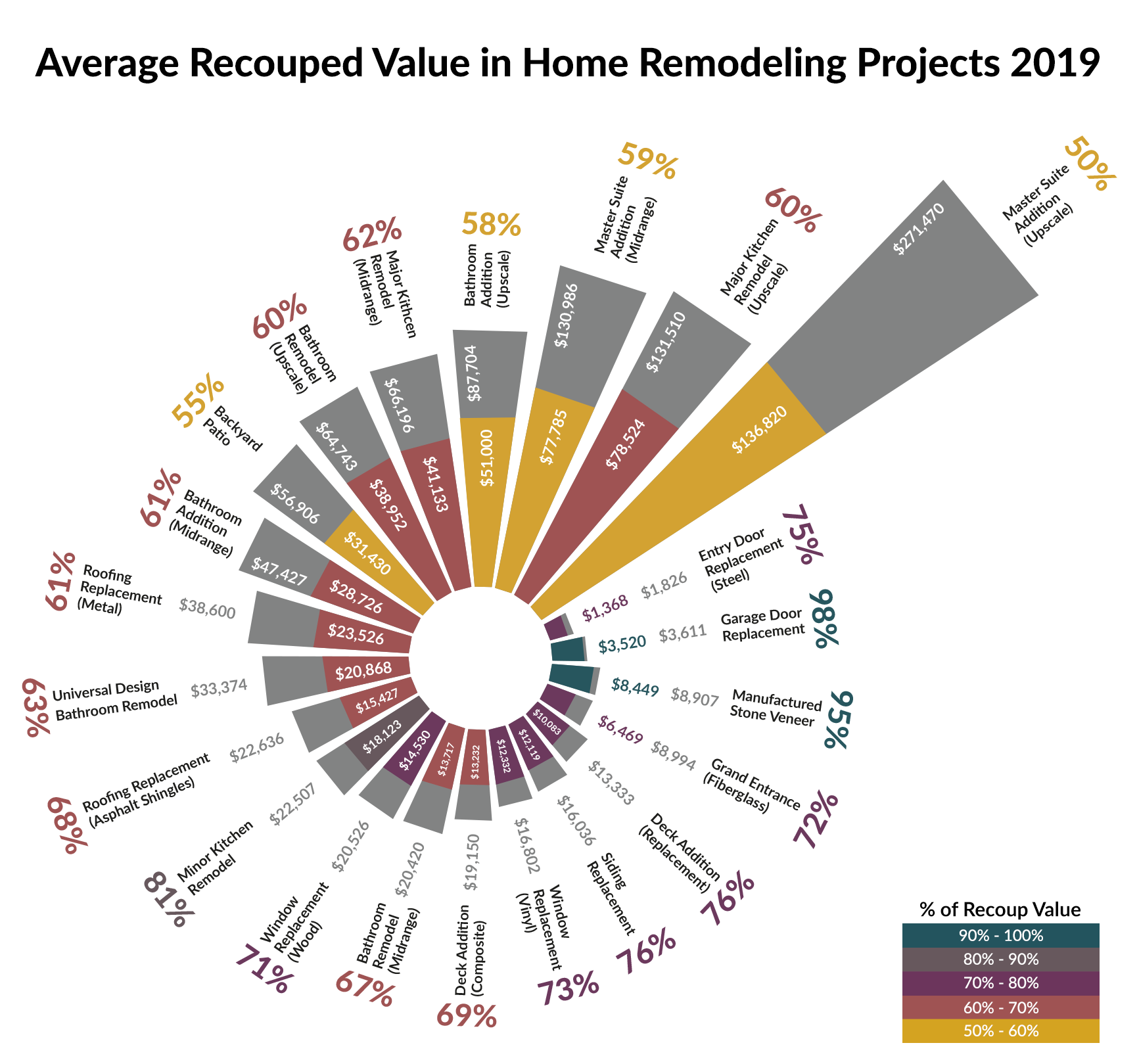 Remodeling Valuations