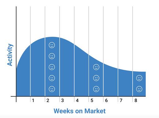 Weeks on Market