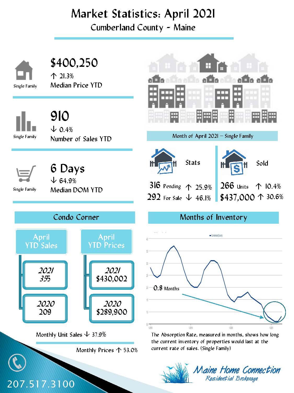 April Infographic