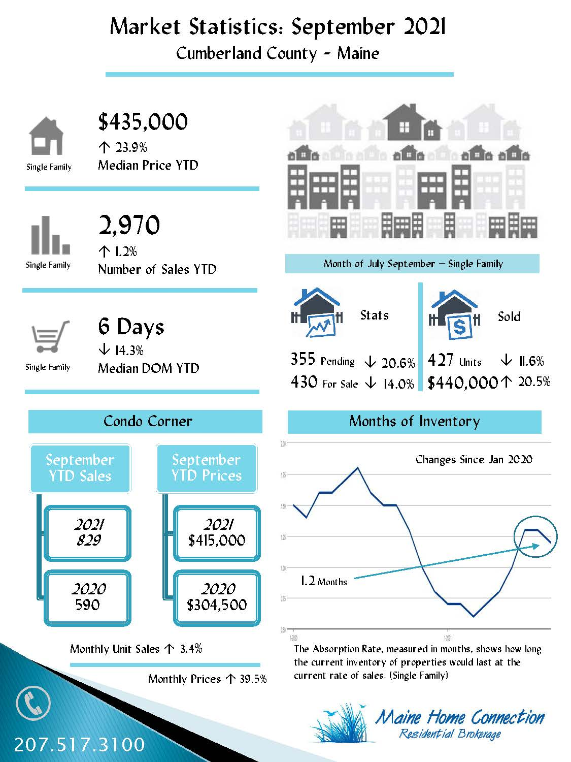 September Sales Infographic
