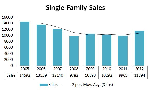 Maine Home Sales History