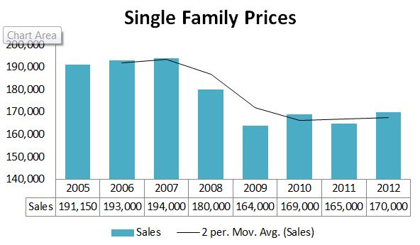 Maine Home Sales Prices