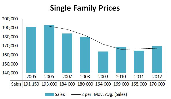 Annual Maine Home Sales Prices