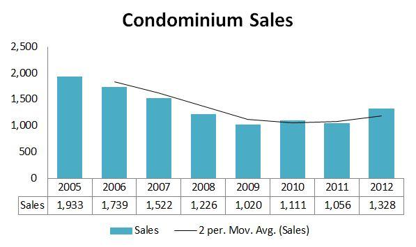 Maine Condo Sales