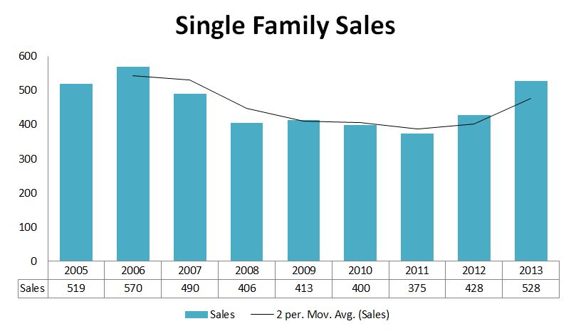 Click to View Portland 2013 Sales