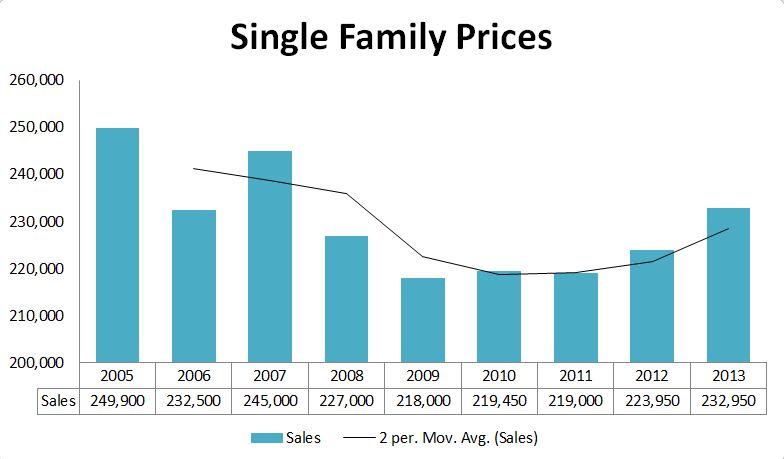 2013 Graphs-Portland Prices
