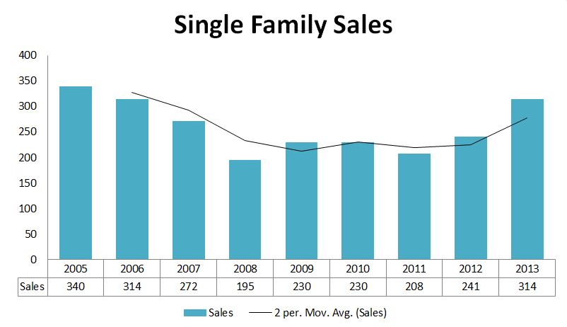 2013 Graphs-SouthPortland Sales