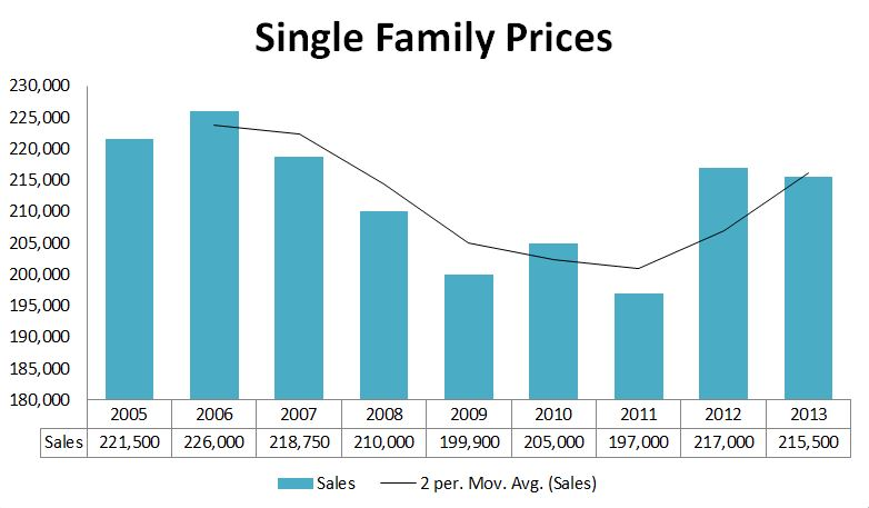 2013 Graphs-SouthPortland Prices