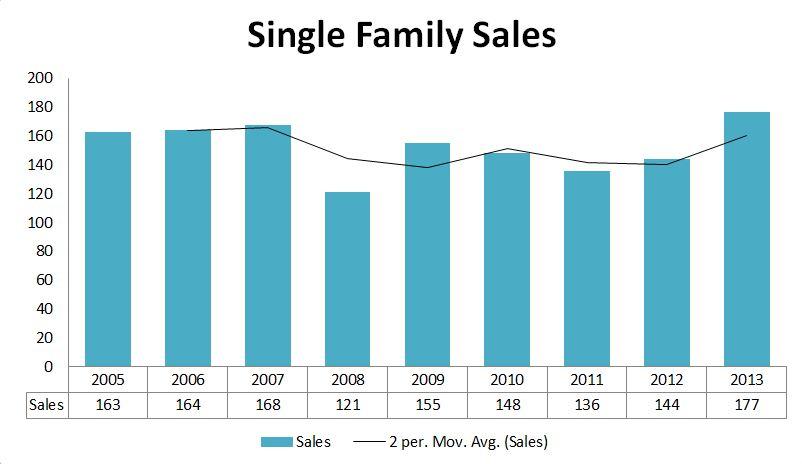2013 Graphs-Falmouth Sales