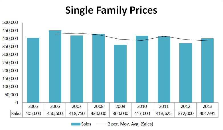 2013 Graphs-Falmouth Prices