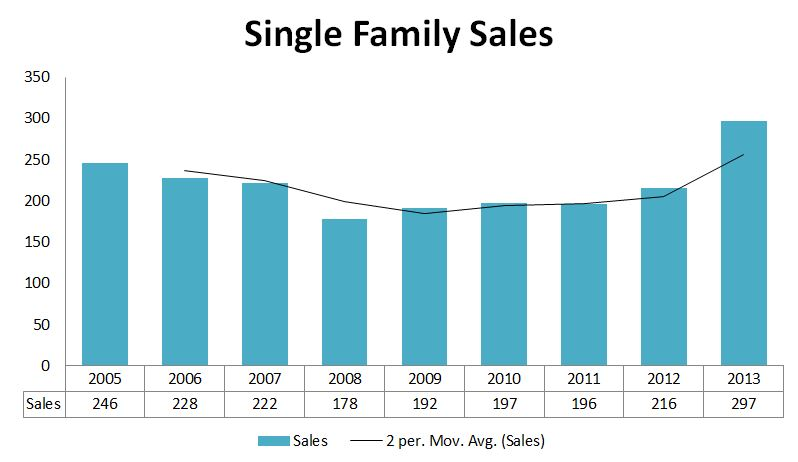 2013 Graphs-Scarborough Sales