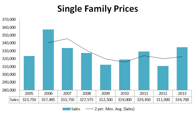 2013 Graphs-Scarborough Prices