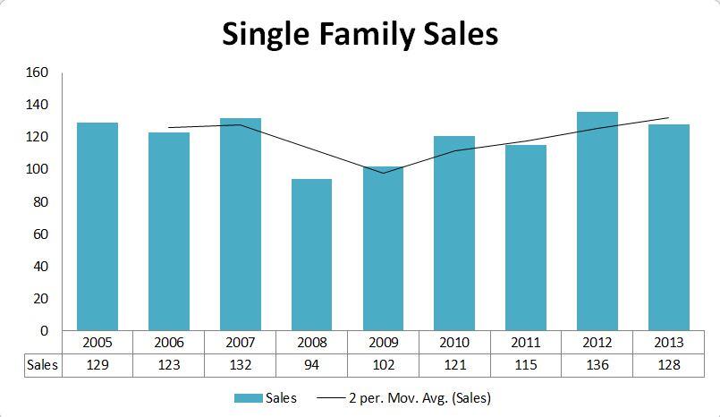 2013 Graphs-CapeElizabeth Sales