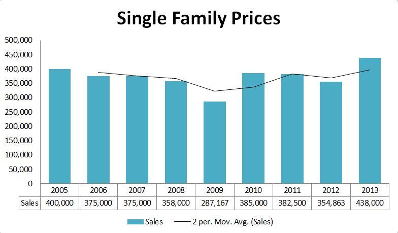 2013 Graphs-CapeElizabeth Prices