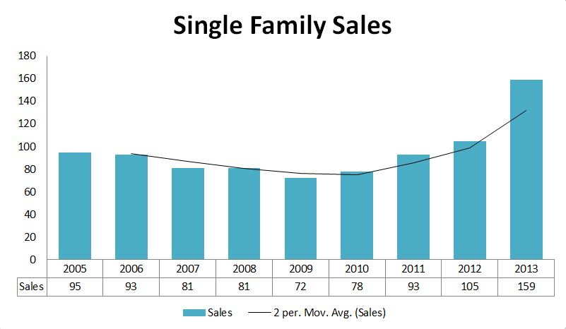 2013 Graphs-Cumberland Sales