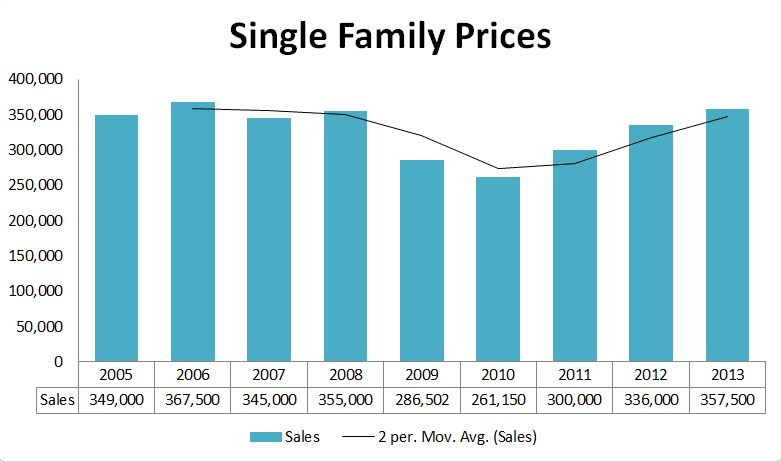 2013 Graphs-Cumberland Prices