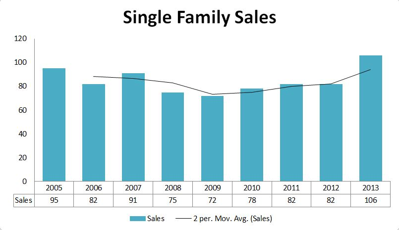 2013 Graphs-Yarmouth Sales