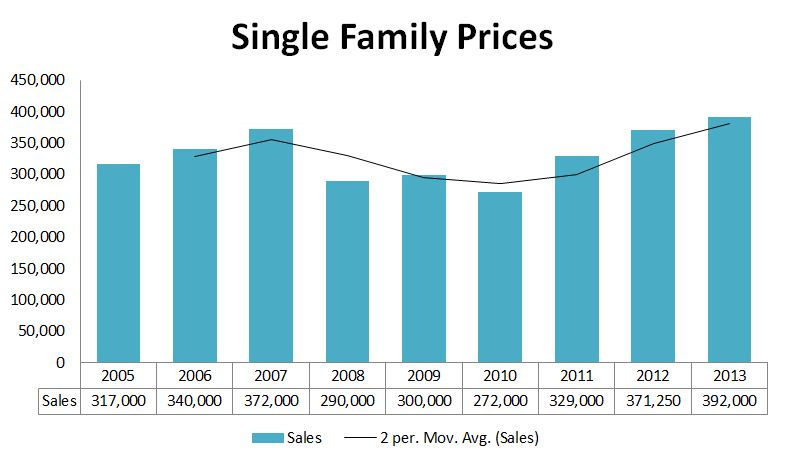 2013 Graphs-Yarmouth Prices