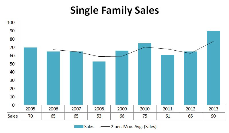 2013 Graphs-OOB Sales