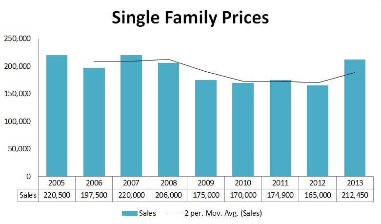 2013 Graphs-OOB Prices