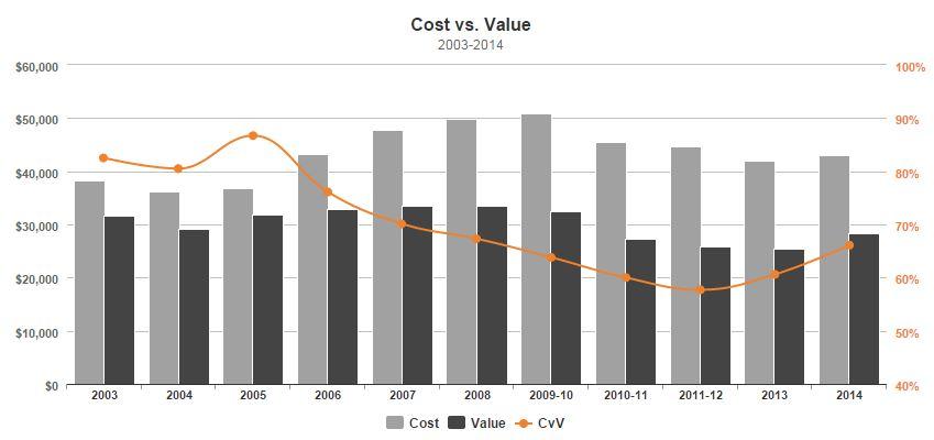 Cost vs Value 2014