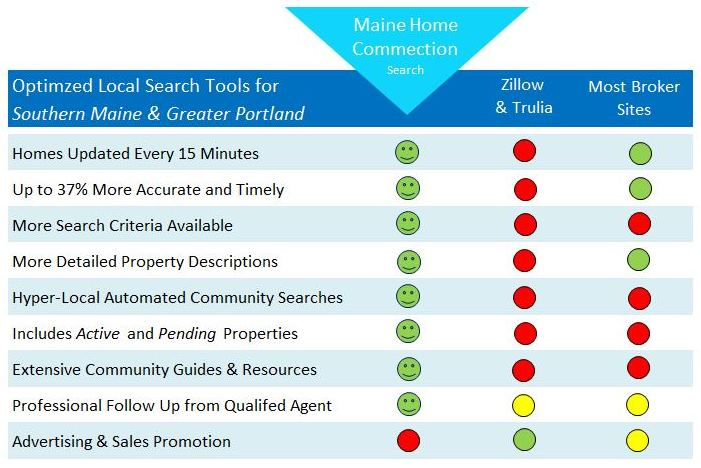 Search Comparison Chart