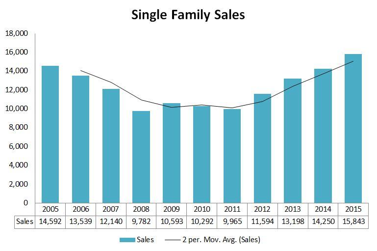 Units-Maine Single Family 2015