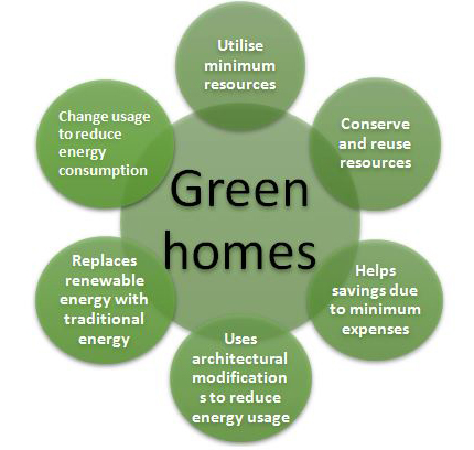 Green Homes Comparison