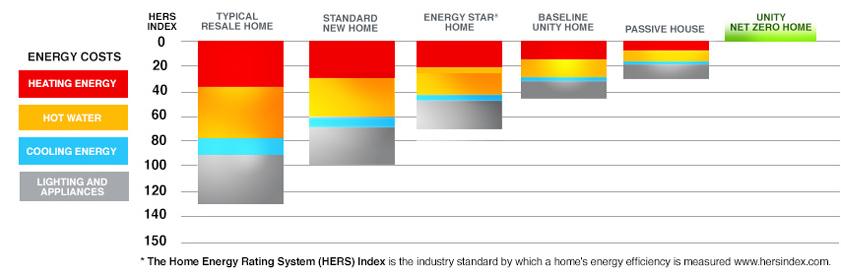 Energy Efficiency Comparison