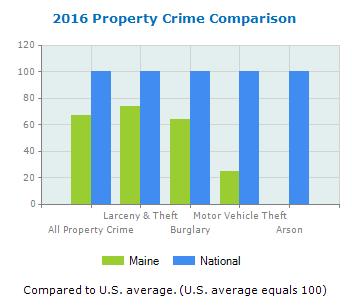 Property Crime 2017
