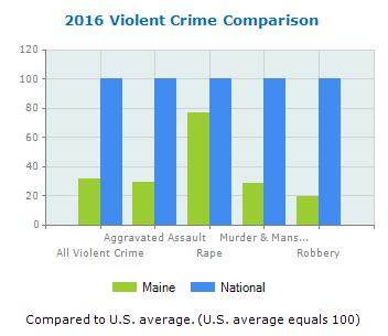 Vilolent Crime 2016