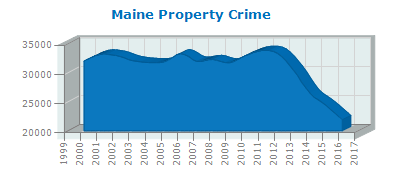 Property Crime - All 2017