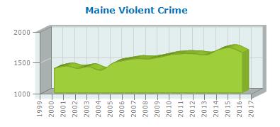 Vilolent Crime - All 2017