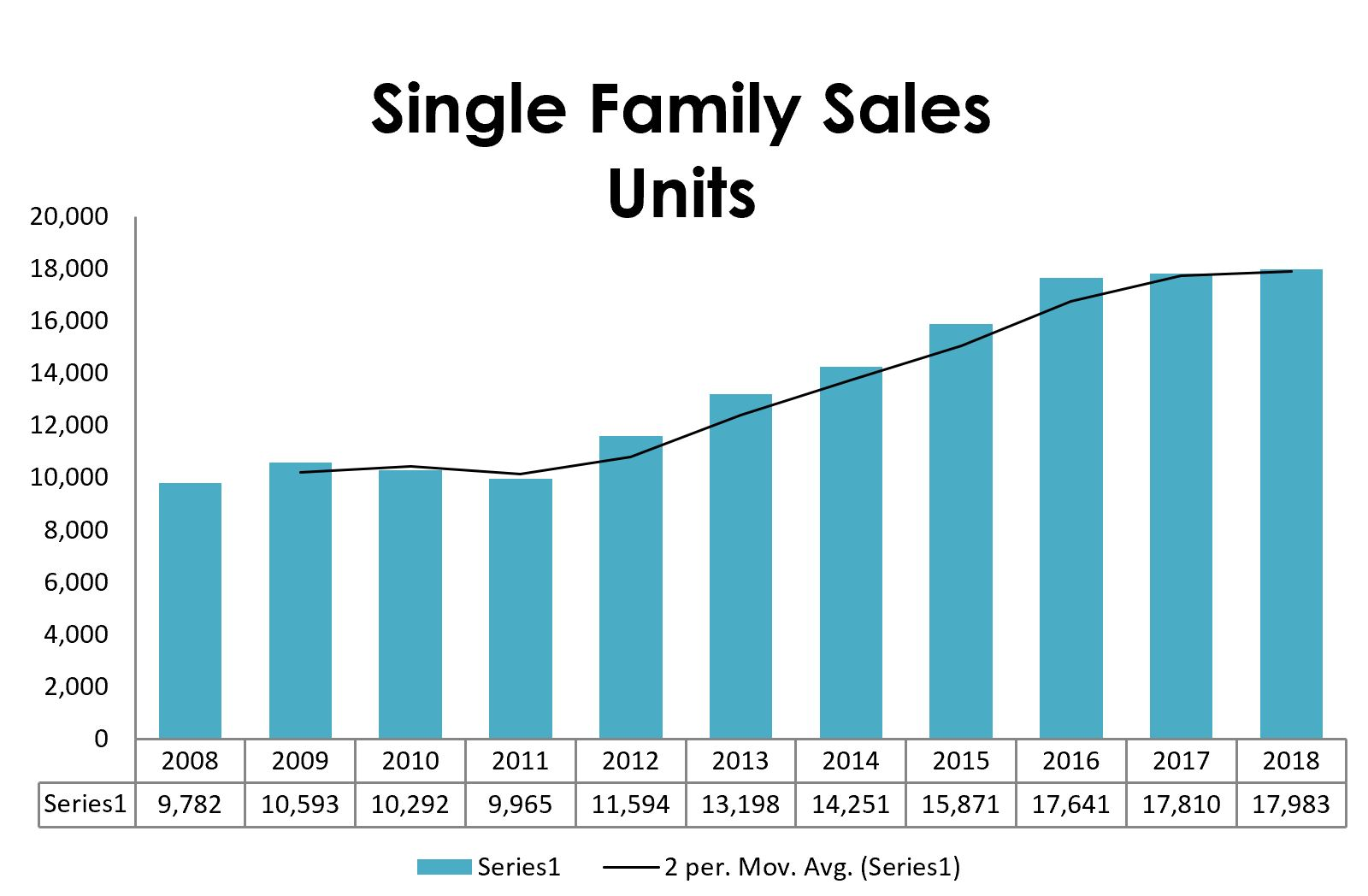 Maine Single Family Sales in 2018
