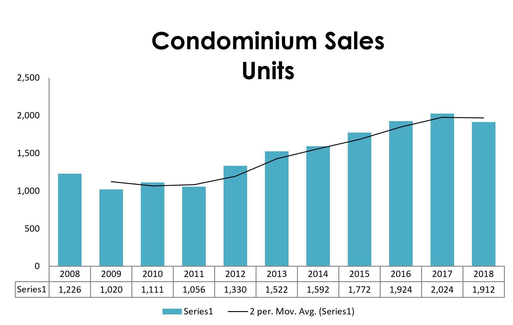Maine Condos Sales 2018