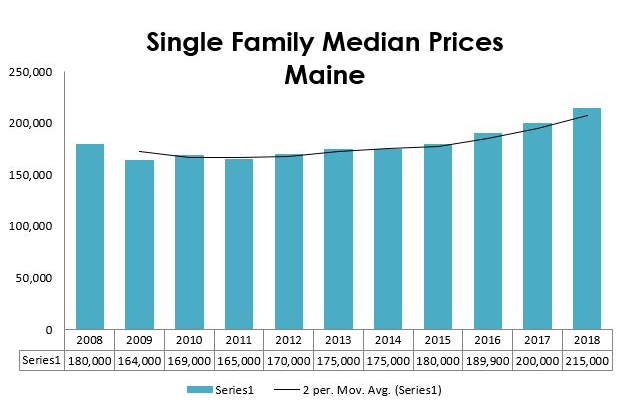 Maine Prices SF 2018