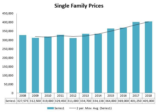 Scarborough Prices