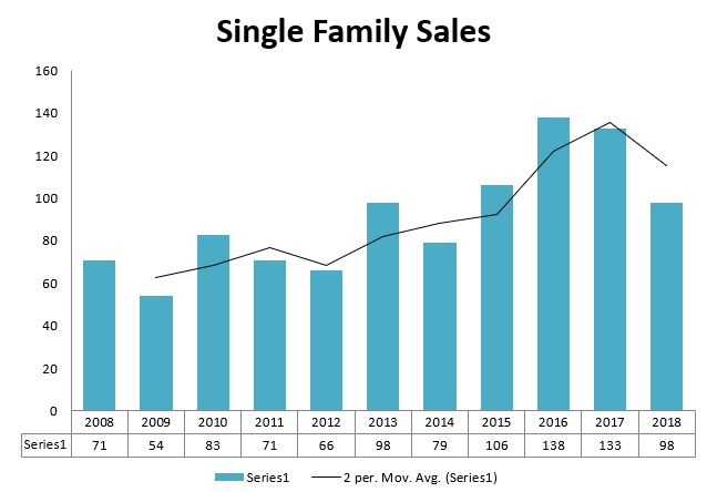 Harpswell Single Family Sales
