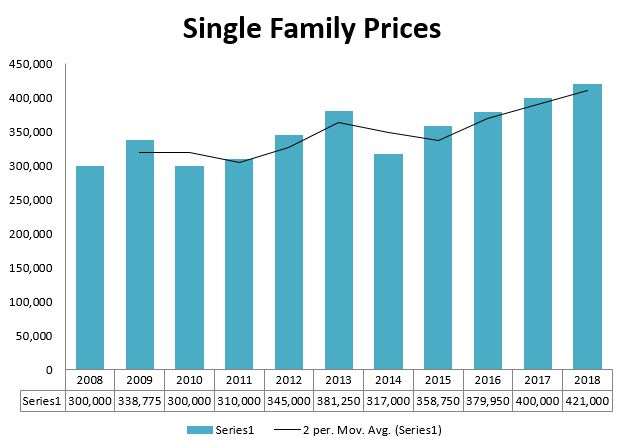 Harpswell Single Family Prices