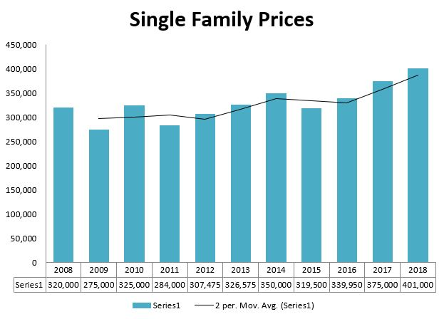Freeport Home Prices