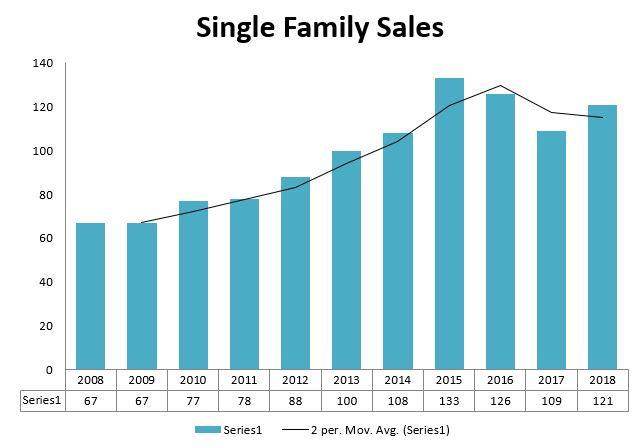 Freeport Home Sales