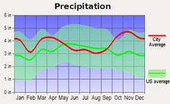Annual Precipitation - Portland, Maine